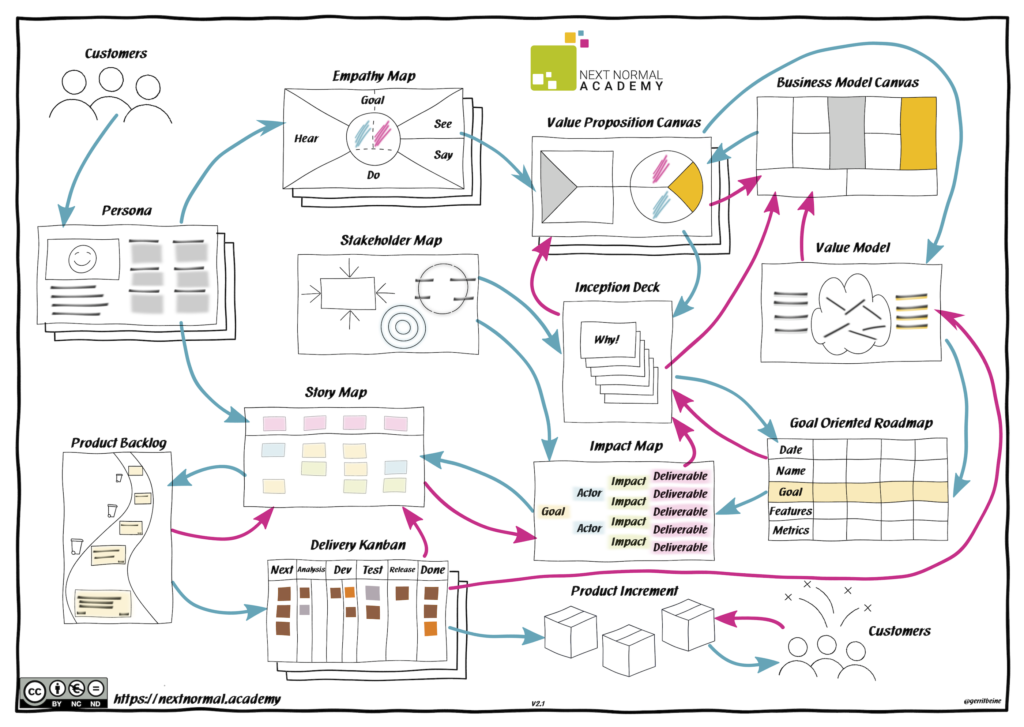 Product Owner Value Chain